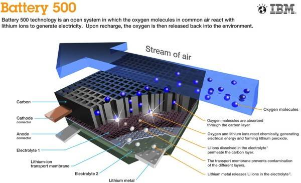 IBM razvija novu vrstu baterije