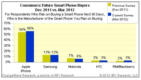 56% ljudi kažu da bi najradije uzeli iPhone