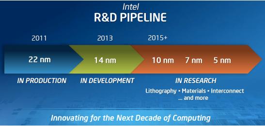 Novi Intel procesori