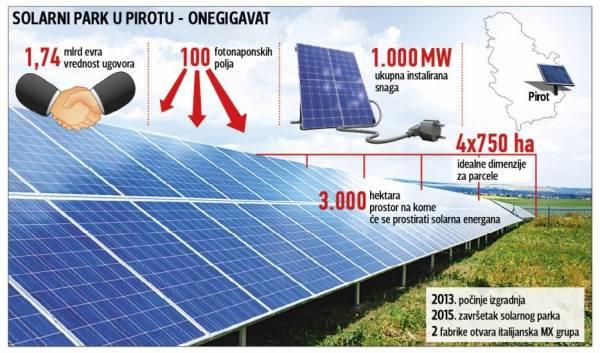 Prvi solarni park u Srbiji