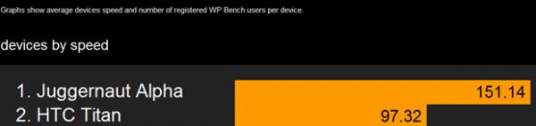 Juggernaut Alpha primećen na benchmark rezultatima