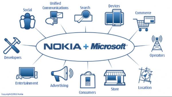 """Nokia ima rezervni plan, ako ne uspe """"brak"""" sa Microsoft-om"""