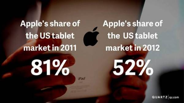 Zbog čega Apple mora da izbaci iPad mini