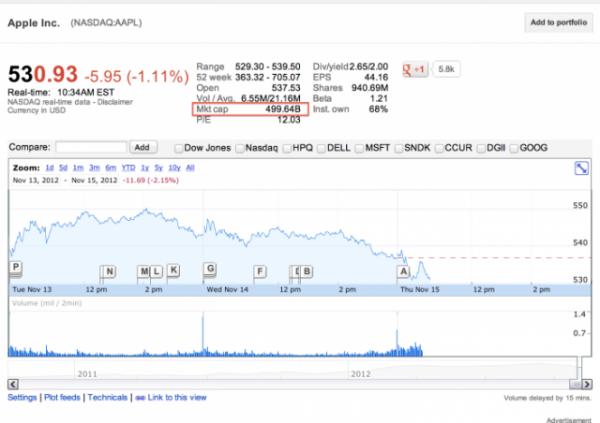 Cena akcija Apple-a opet pala