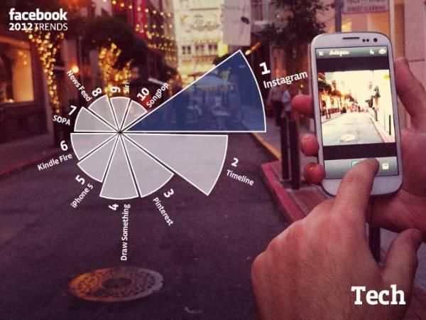 Koje su najpopularnije tehnološke teme na Facebook-u?