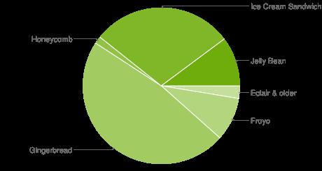 Učešće Android 4.0 Ice Cream Sandwich OS-a raste