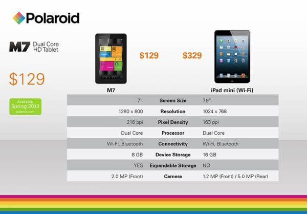 M7 vs iPad mini